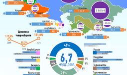 Инфографика: Торговля Узбекистана со странами СНГ за июнь 2021 года