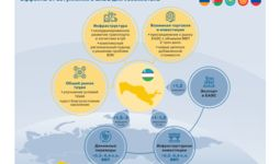 Экономическая интеграция Узбекистана с ЕАЭС может дать рост ВВП еще на 1,7%