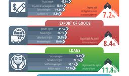 Center for Economic Research and Reforms analyzed the business activity of the regions