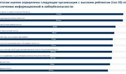 Составлен топ 10 ведомств и организаций с самой сильной киберзащитой в Узбекистане