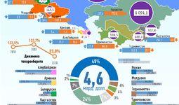 Инфографика: Торговля Узбекистана со странами СНГ за май 2020 года