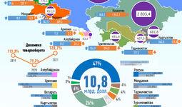 Инфографика: Торговля Узбекистана со странами СНГ за сентябрь 2021 года
