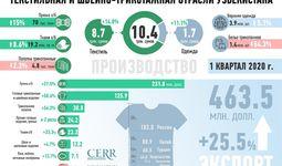 Корректируя вектор развития узбекского текстиля