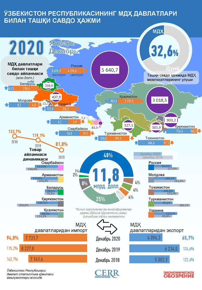 Инфографика: Ўзбекистоннинг 2020 йил декабрь ойида МДҲ давлатлари билан савдо алоқаси