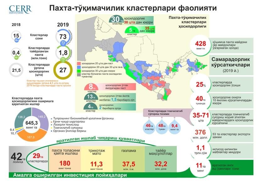 Инфографика:Пахта тўқимачилик кластерлари фаолияти