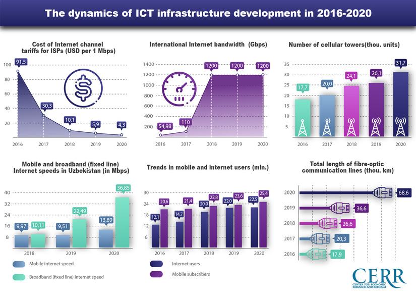 Infographics: Development of the digital economy in Uzbekistan during 2016-2020
