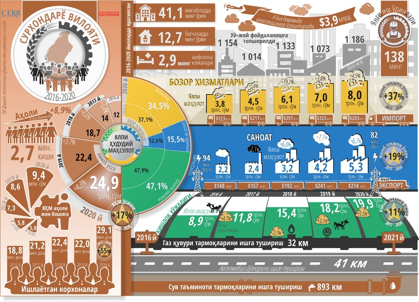 Инфографика: Сурхондарё вилоятининг беш йиллик ижтимоий-иқтисодий ривожланиши
