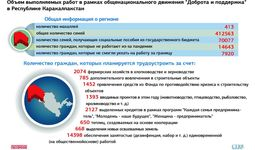 Инфографика: объем выполняемых работ в рамках общенационального движения