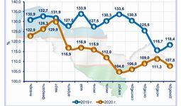 Среднемесячная зарплата в Узбекистане в 2020 году составила 2,66 млн сумов
