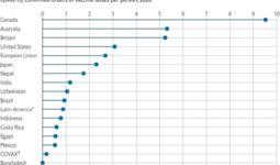 Узбекистан вошел в список стран, заказавших вакцину от COVID-19 для всего населения