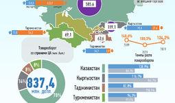 Инфографика: Торговля Узбекистана со странами Центральной Азии за февраль 2021 года