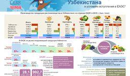 Инфографика: Плодоовощеводство Узбекистана в условиях вступления в ЕАЭС
