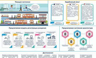 Электронное свидетельство о рождении и учёт беременных: переход к проактивному оказанию государственных услуг (Инфографика)