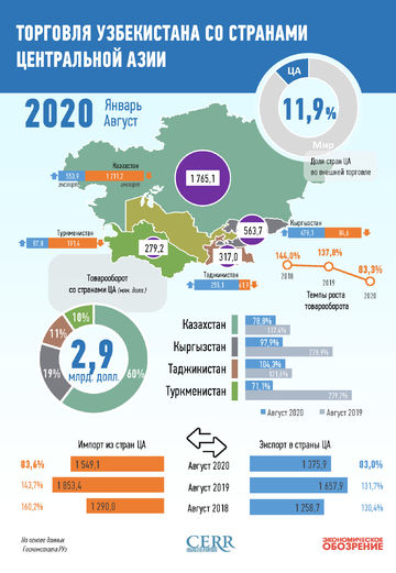 Инфографика: Торговля Узбекистана со странами Центральной Азии за август 2020 года