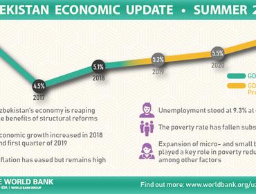 Всемирный банк опубликовал новое издание «Экономическое обновление Узбекистана»