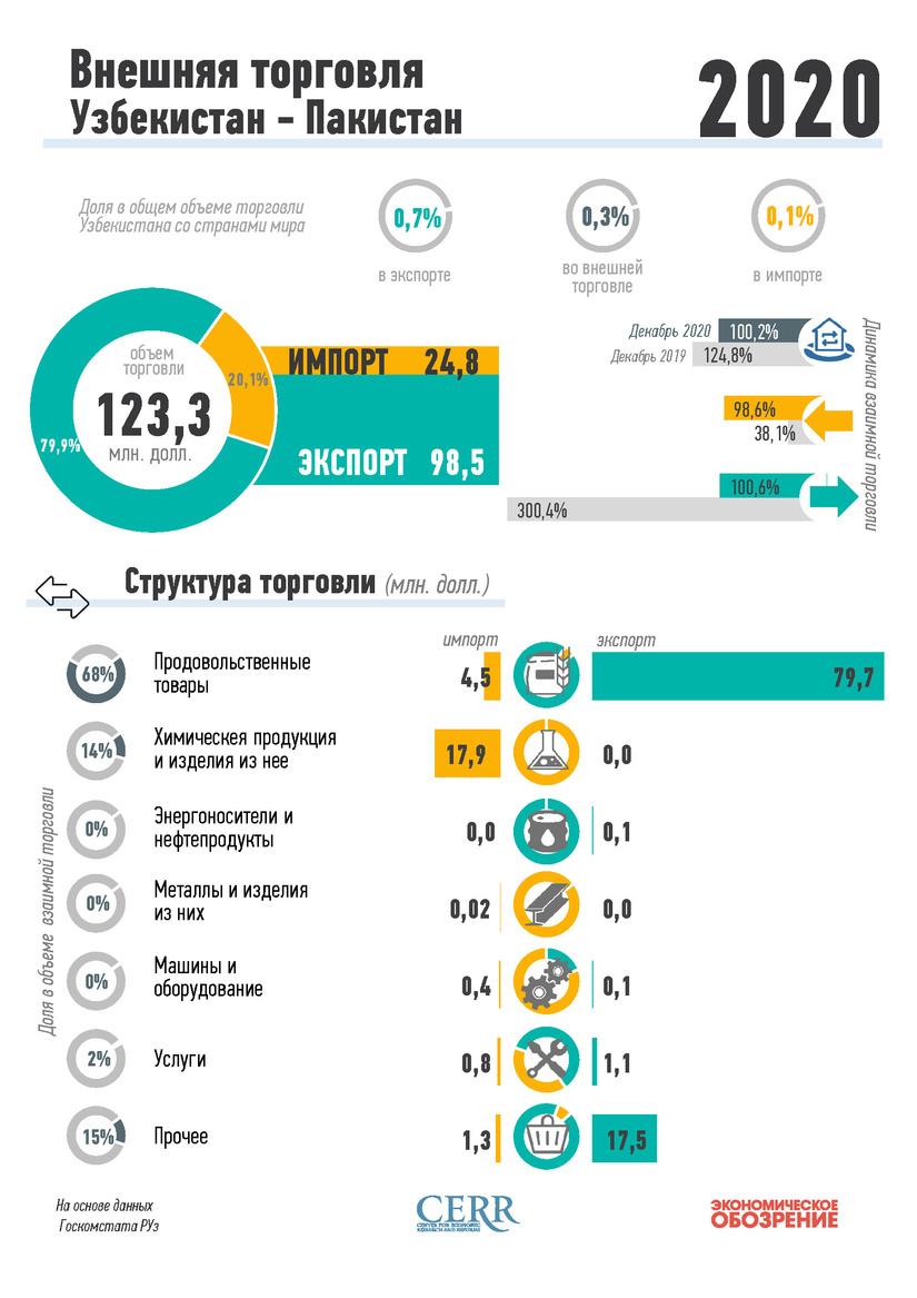 Инфографика: Внешняя торговля Узбекистана с Пакистаном