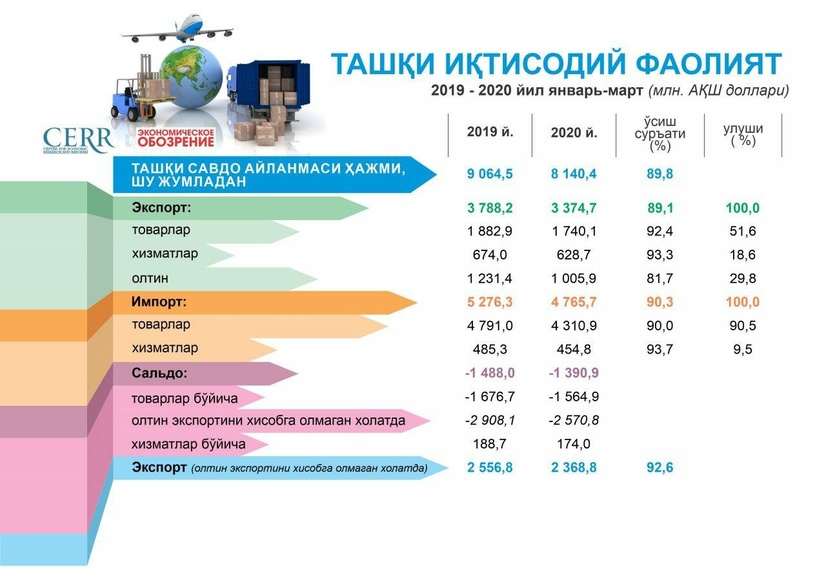 Инфографика: Ўзбекистоннинг 2020 йилнинг биринчи чорагидаги ташқи савдо айланмаси