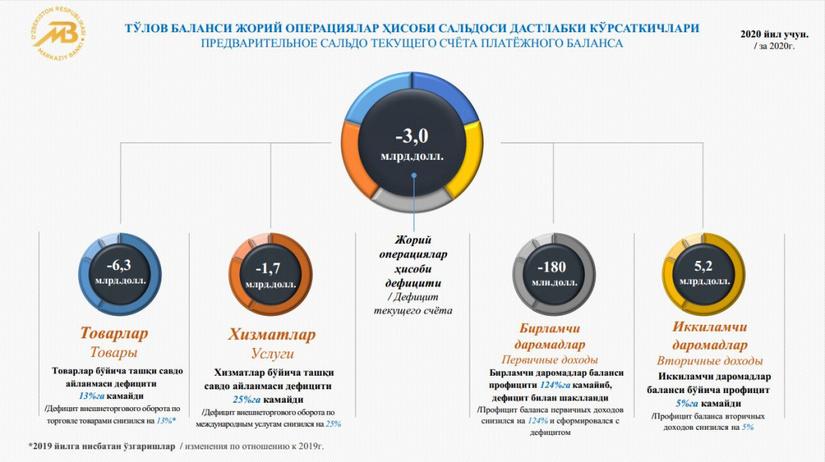 Дефицит платежного баланса Узбекистана по итогам 2020 года достиг $3 млрд