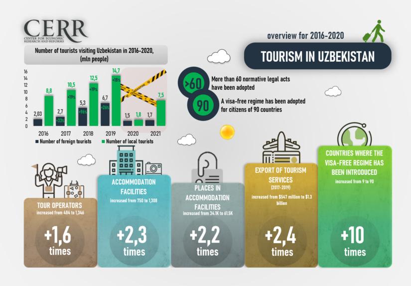 Infografika: O'zbekistonda turizmni rivojlantirish: 2016-2020 yillarga umumiy sharh
