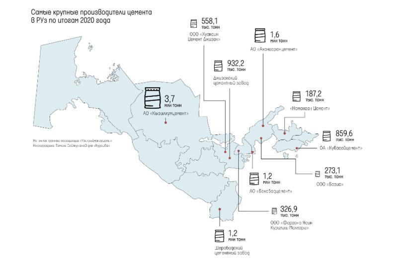 С 1 апреля в Узбекистане прекращает действовать 30% пошлина на ввоз цемента