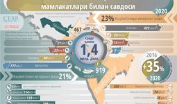 Инфографика: Ўзбекистоннинг Жанубий Осиё мамлакатлари билан савдоси
