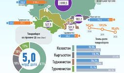 Инфографика: Торговля Узбекистана со странами Центральной Азии за декабрь 2020 года
