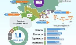 Инфографика: Торговля Узбекистана со странами Центральной Азии за апрель 2021 года