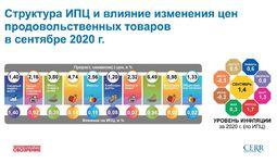 Инфляция в сентябре в Узбекистане составила 1,4%