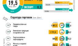 Инфографика: Внешняя торговля Узбекистана за январь-июль 2020 года