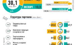 Инфографика: Внешняя торговля Узбекистана за январь-октябрь 2020 года