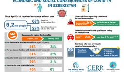 A study on the impacts of the pandemic on the well-being of  Uzbekistan's citizens is presented