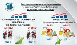 Рост ВВП Узбекистана в первом полугодии составил 6,2%