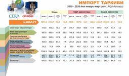 Инфографика: 2020 йилнинг биринчи чораги учун импорт таркиби