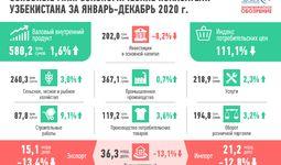 Итоги 2020 года: узбекская экономика демонстрирует устойчивость к шокам