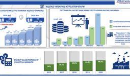 Обзор химической промышленности Узбекистана за 2016-2020гг. (+инфографики)