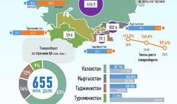 Инфографика: Торговля Узбекистана со странами Центральной Азии за февраль 2020 года