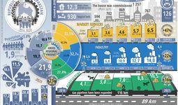 Infographics: Social and economic development of the Republic of Karakalpakstan for five years