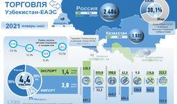Инфографика: Торговля Узбекистана с ЕАЭС