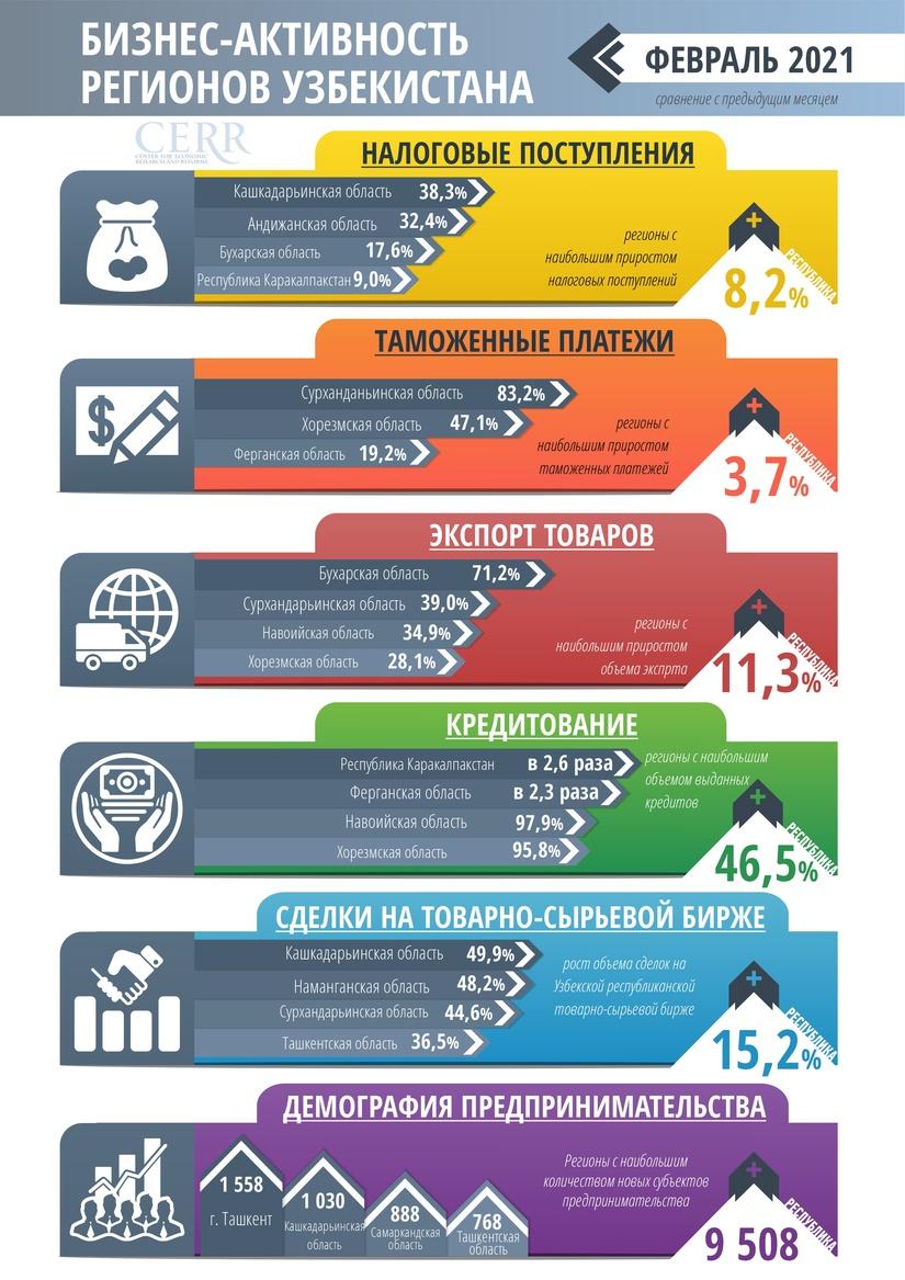 Инфографика: Ўзбекистон ҳудудларининг 2021 йил февралдаги ишбилармонлик фаолиги