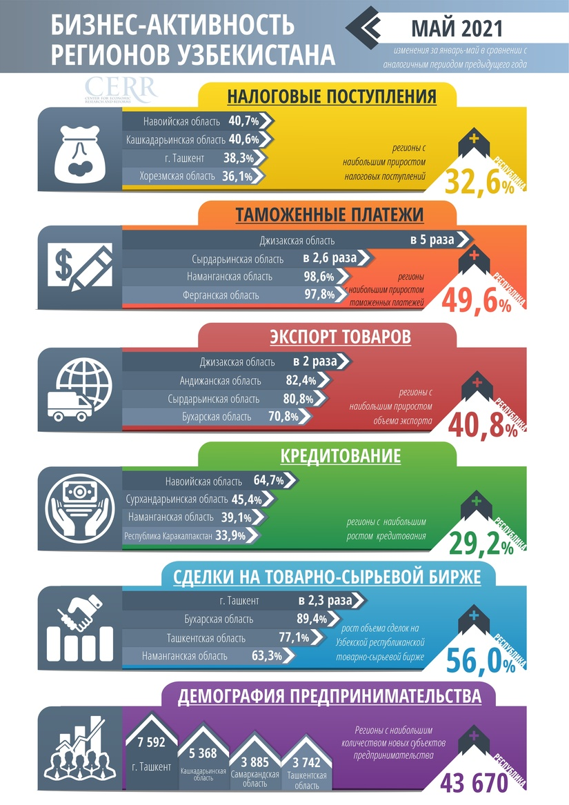 ЦЭИР проанализировал бизнес-активность регионов за январь-май