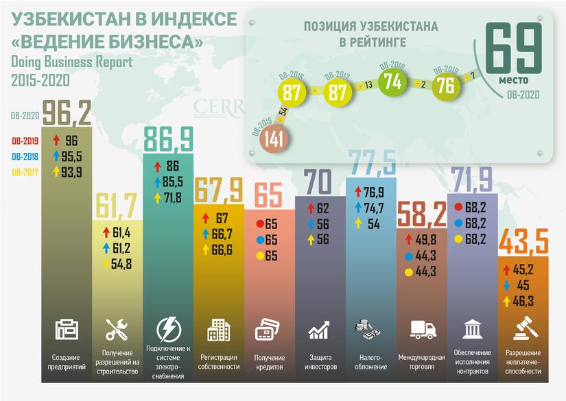 Инфографика: Узбекистан в Индексе «Ведение бизнеса» 2015-2020 гг.