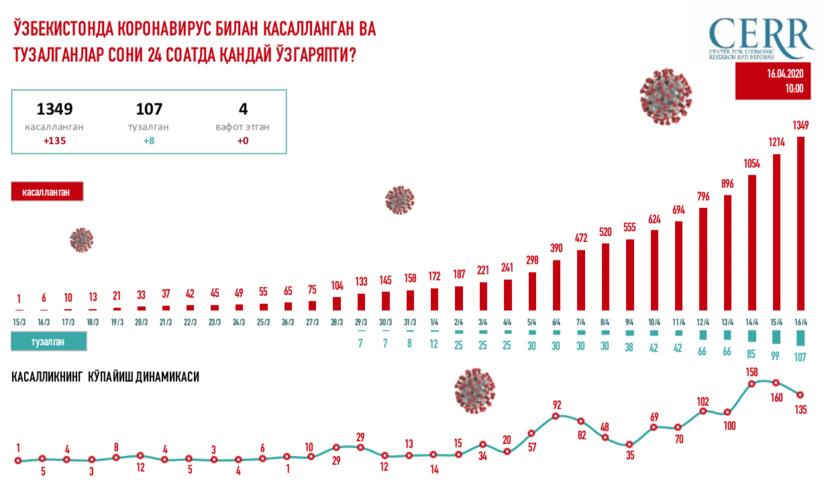 Ўзбекистонда коронавирус билан касалланган ва тузалганлар сони 24 соатда қандай ўзгаряпти?