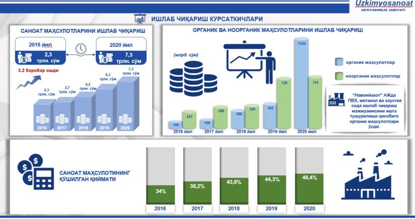 2016–2020 yillar uchun O'zbekiston kimyo sanoatining sharhi (+ infografika)