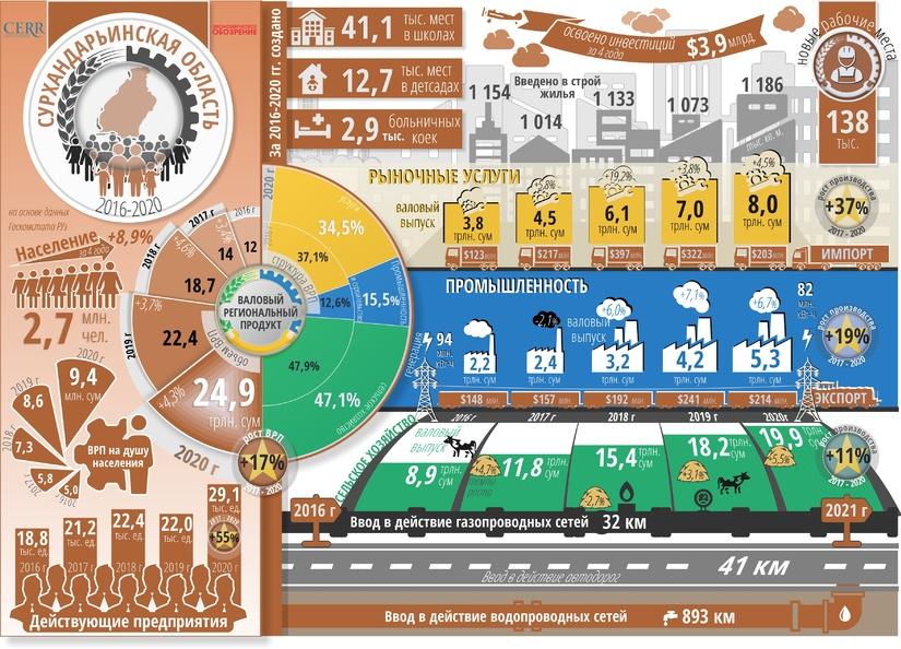 Инфографика: Социально-экономическое развитие  Сурхандарьинской области за пять лет