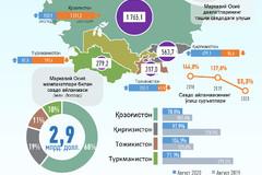 Ўзбекистоннинг Марказий Осиё давлатлари билан 2020 йил январь-август ойларидаги савдо алоқалари