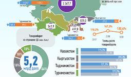 Инфографика: Торговля Узбекистана со странами Центральной Азии