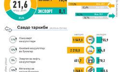 Инфографика: Ўзбекистоннинг 2021 йил январь-июль ойи учун ташқи савдоси