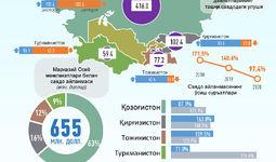 Инфографика: Ўзбекистоннинг 2020 йилнинг январь-февраль ойларидаги Марказий Осиё мамлакатлари билан савдо алоқалари