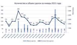 РФБ «Тошкент» опубликовала биржевое обозрение за январь