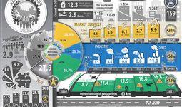 Infographics: Social and economic development of Namangan region over five years